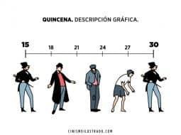 Descripción grafica de una quincena en el sueldo de un trabajador