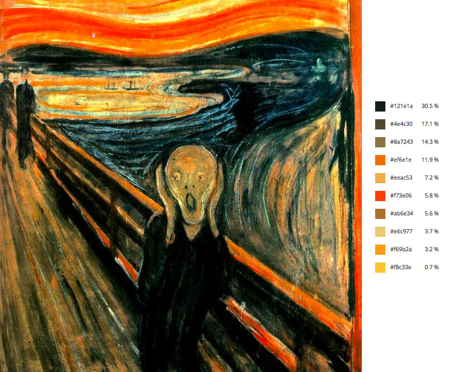 Paleta de colores de el cuadro el grito