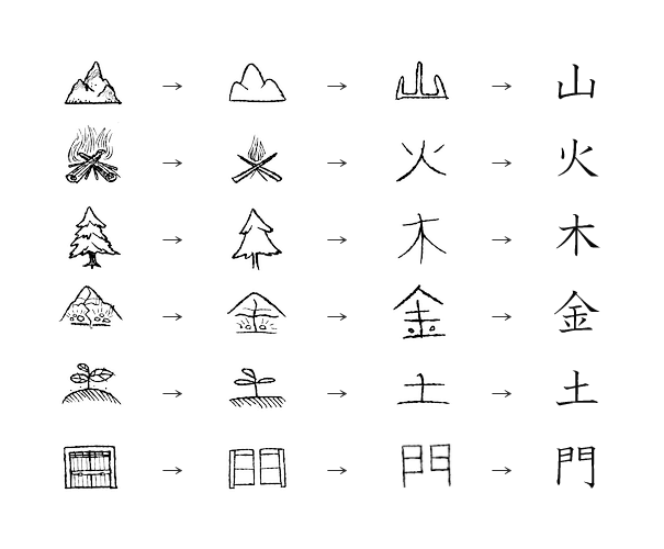 escritura kanji inicio del emoji